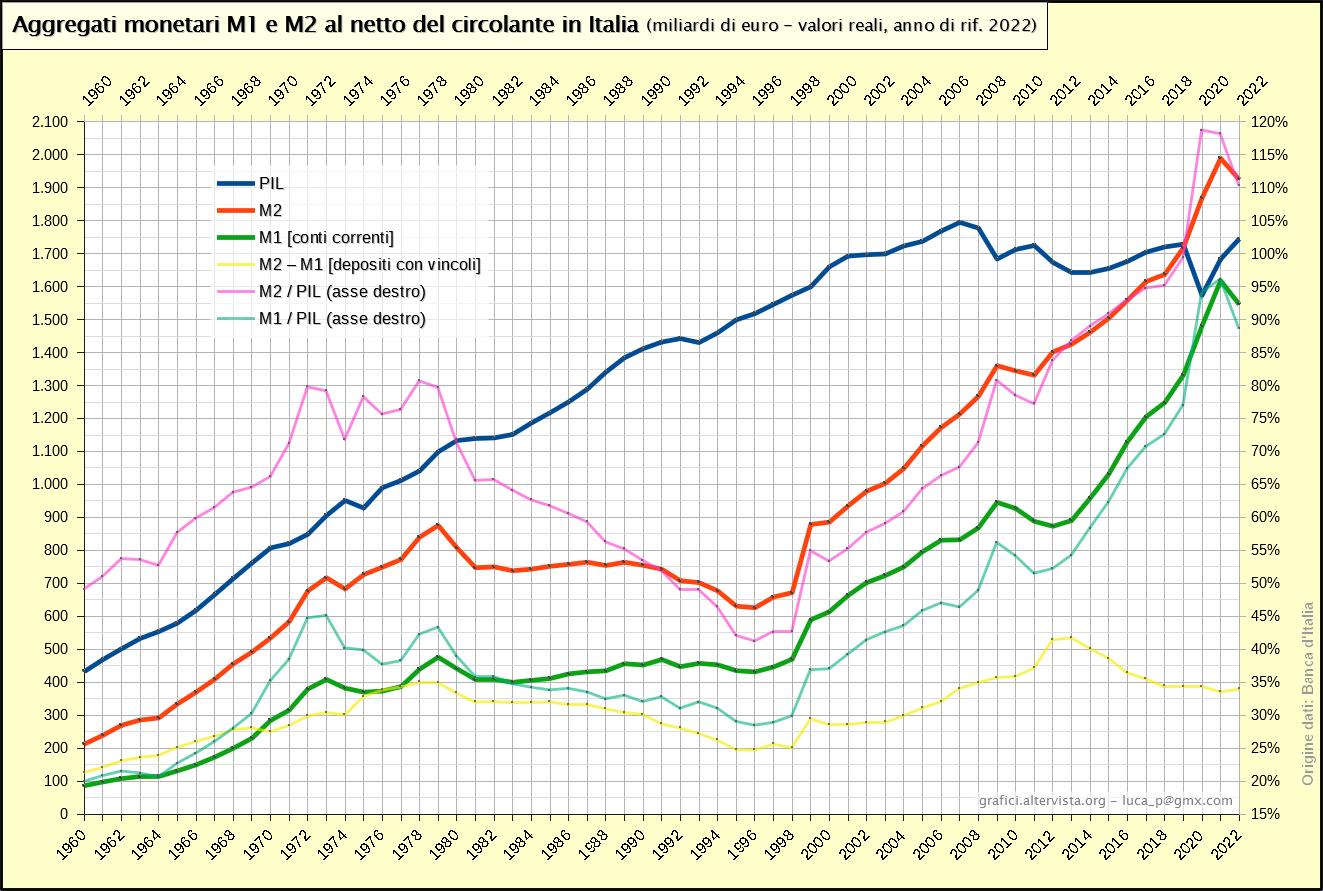 Aggregati monetari M1 e M2 al netto del circolante in Italia (1960-2020)