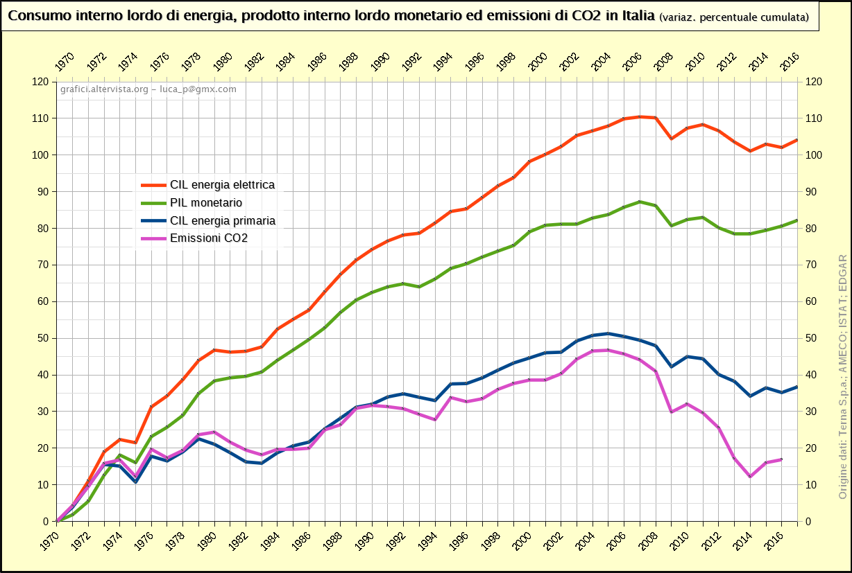 Consumo interno lordo di energia, prodotto interno lordo monetario ed emissioni di CO2 in Italia (1970-2017)