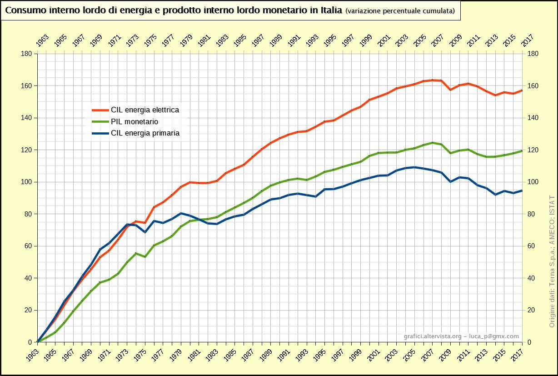 Consumo interno lordo di energia e prodotto interno lordo monetario in Italia (1963-2017)