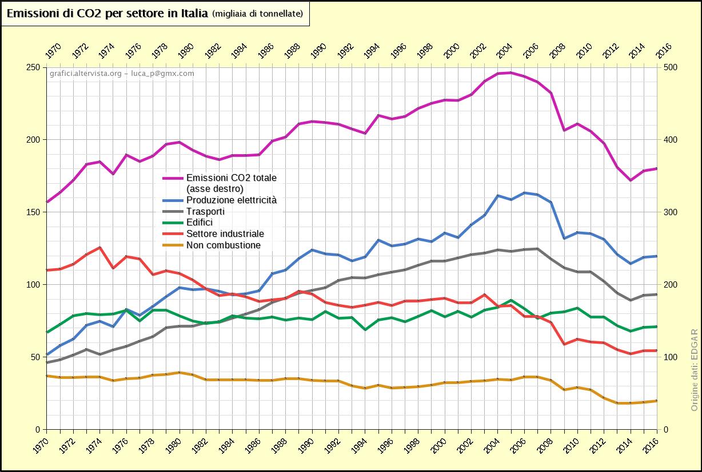 Emissioni di CO2 per settore in Italia (1970-2016)