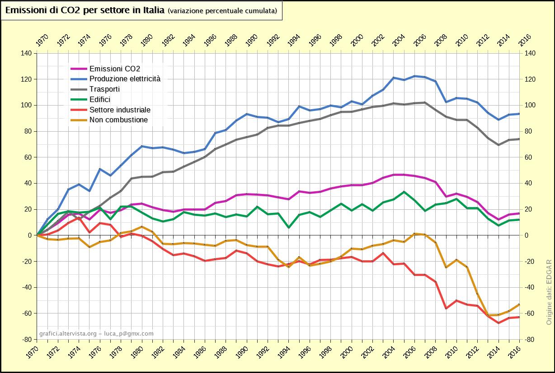 Emissioni di CO2 per settore in Italia - var. percentuali cumulate (1970-2016)