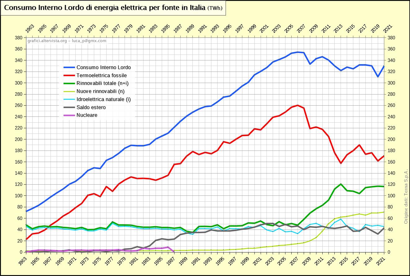 Consumo Interno Lordo di energia elettrica per fonte in Italia (1963-2017)