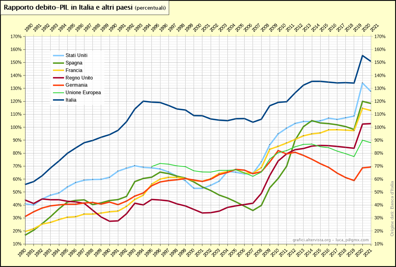 Risultati immagini per debito pubblico in rapporto al pil paesi dell'eurozona 2000-2019