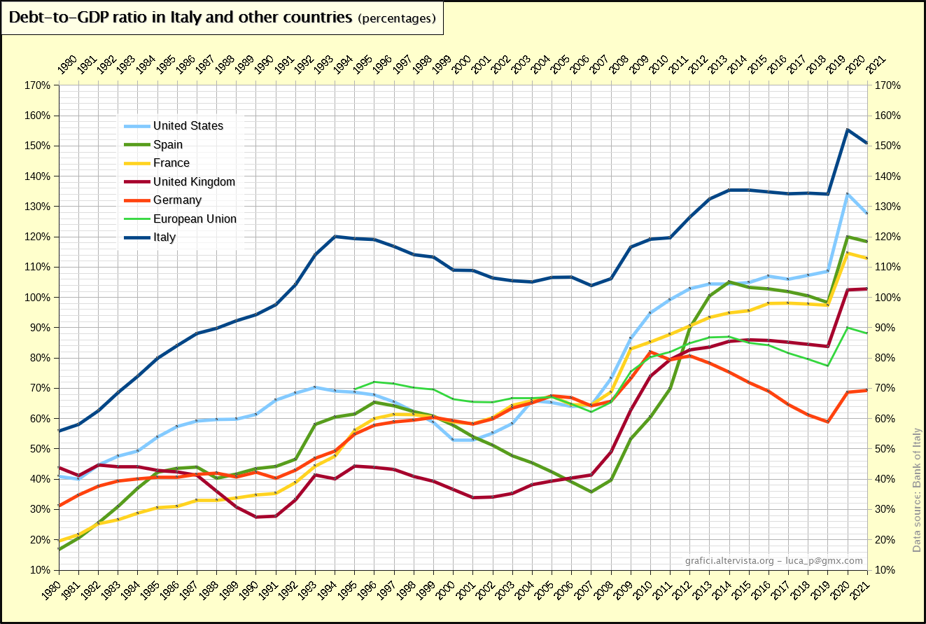 Debt-to-GDP ratio in Italy and other countries (1980-2017)
