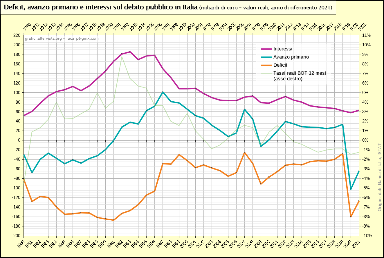 Deficit, avanzo primario e interessi sul debito pubblico in Italia (1980-2017)