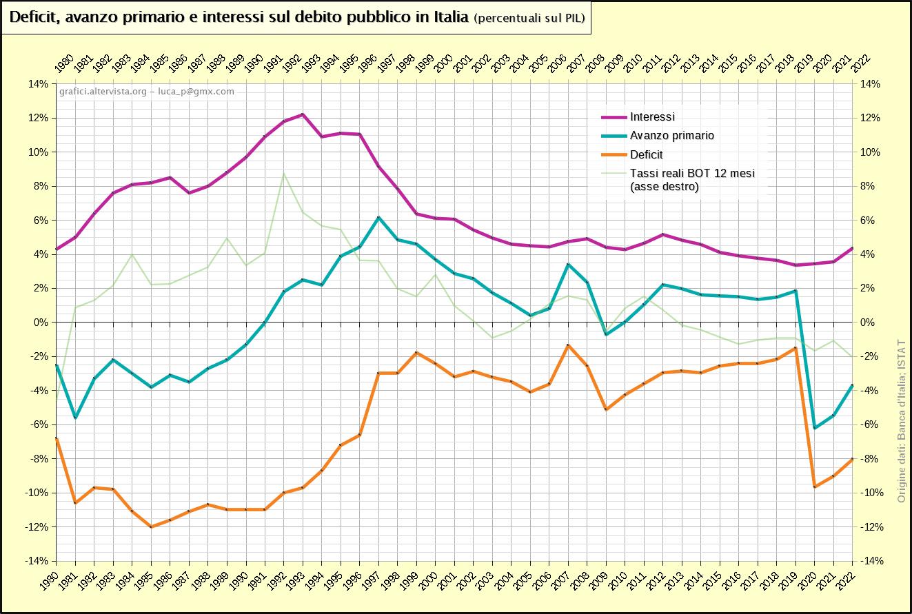 Deficit, avanzo primario e interessi sul debito pubblico in Italia - percentuali sul pil (1980-2017)