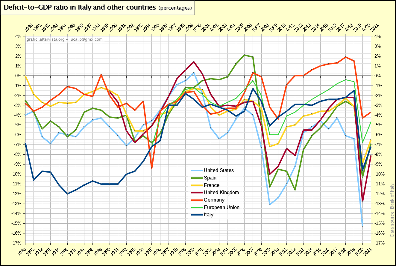 Deficit-to-GDP ratio in Italy and other countries (1980-2017)