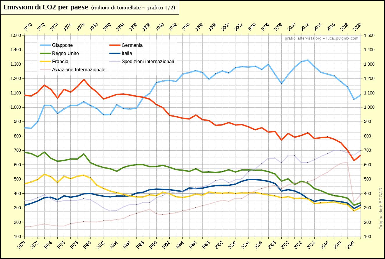 Emissioni di CO2 per paese (1970-2017)