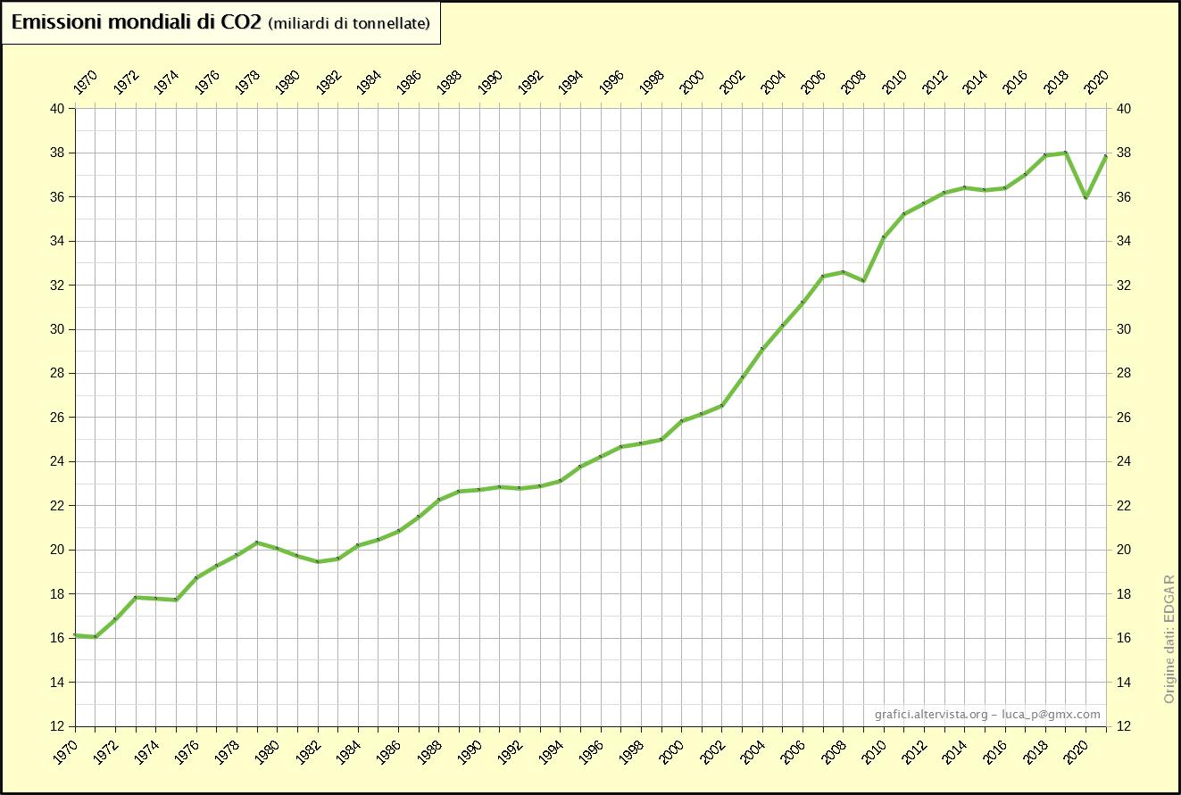 Emissioni mondiali di CO2 (1970-2017)