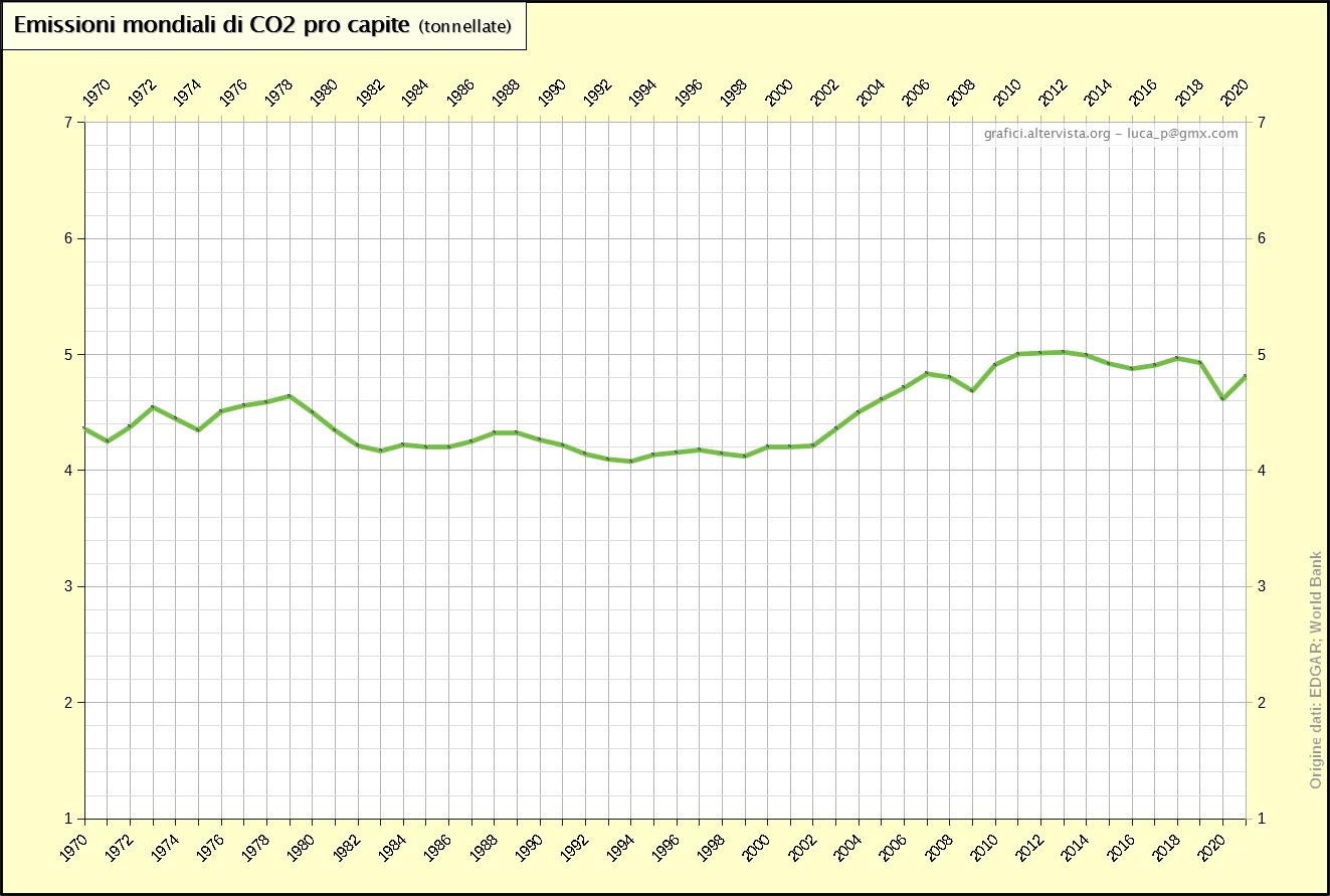 Emissioni mondiali di CO2 pro capite (1970-2017)