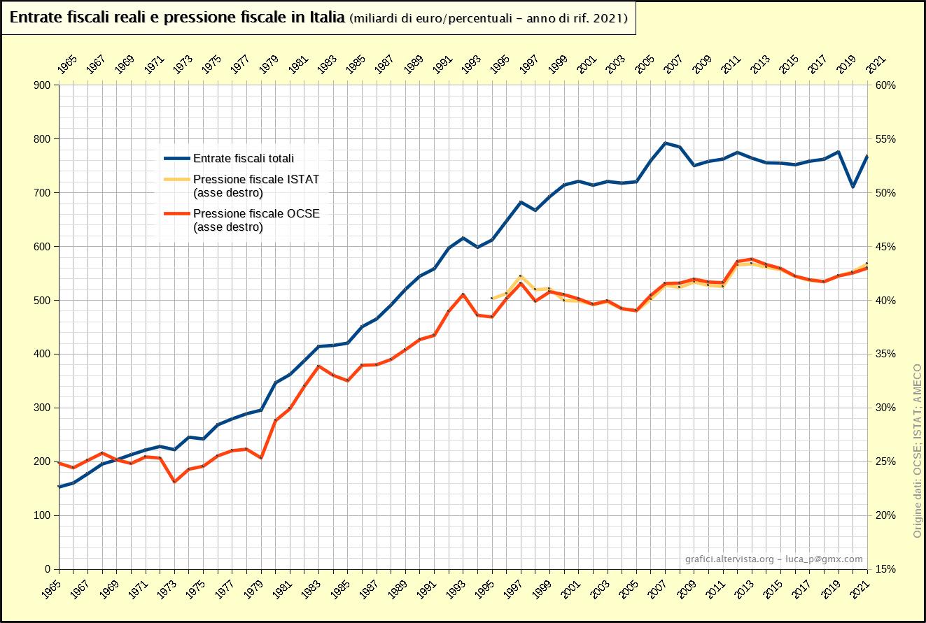 Entrate fiscali reali e pressione fiscale in Italia (1965-2018)