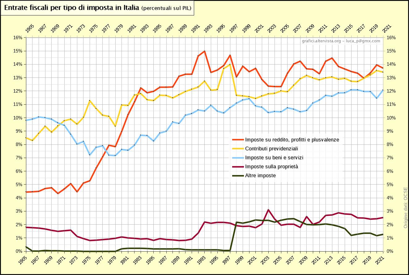 Entrate fiscali reali per tipo di imposta in Italia - percentuali sul PIL (1965-2018)