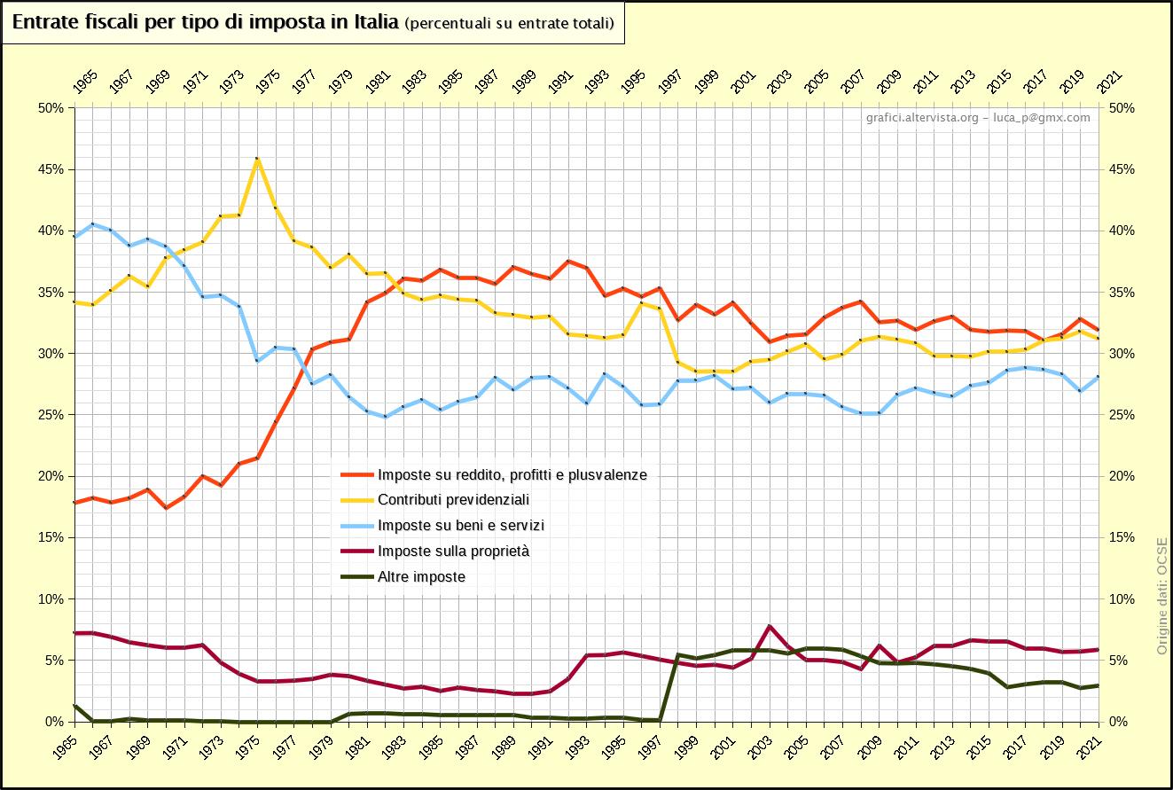 Entrate fiscali tipo imposta italia percentuali 1965-2018