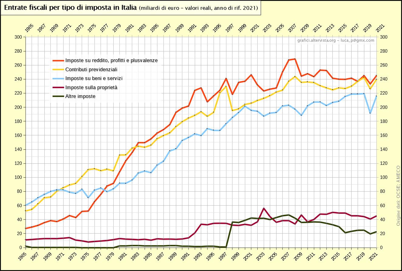 Entrate fiscali tipo imposta italia 1965-2018