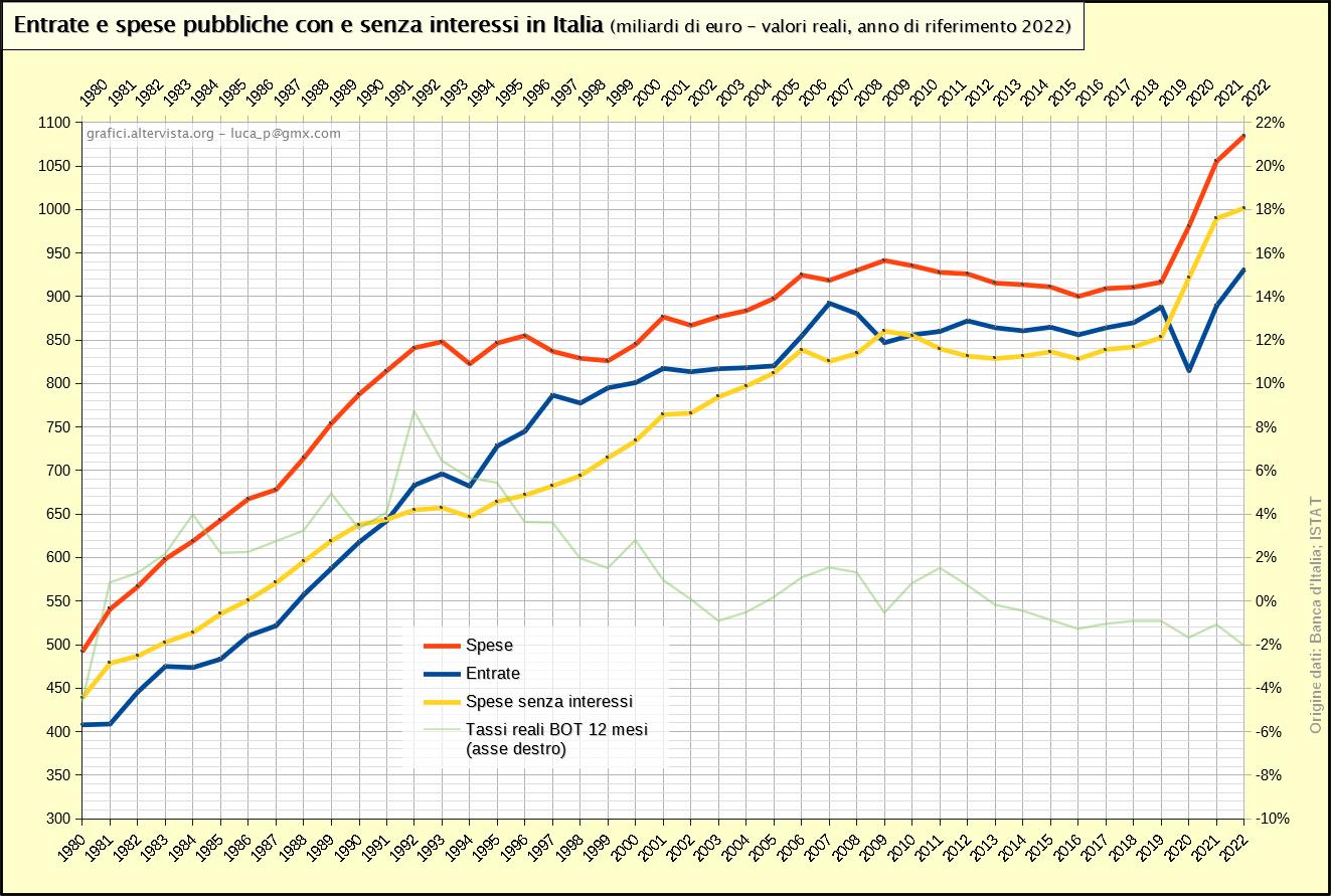 Entrate e spese pubbliche con e senza interessi in Italia (1980-2017)