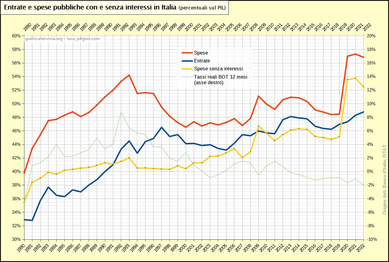 Entrate e spese pubbliche con e senza interessi in Italia - percentuali sul pil (1980-2017)