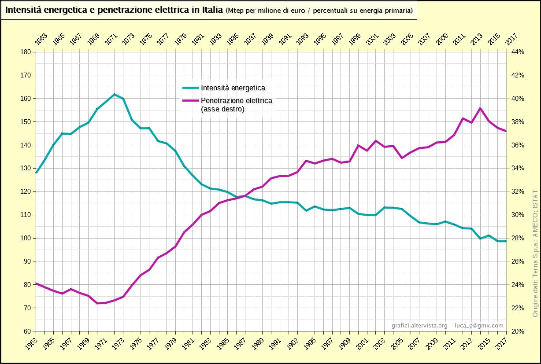 Intensità energetica e penetrazione elettrica in Italia (1963-2017)