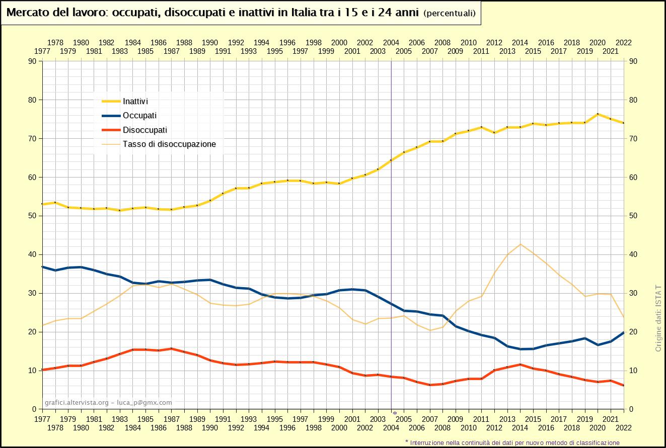 Mercato del lavoro: occupati, disoccupati e inattivi in Italia tra i 15 e i 24 anni (1977-2020)