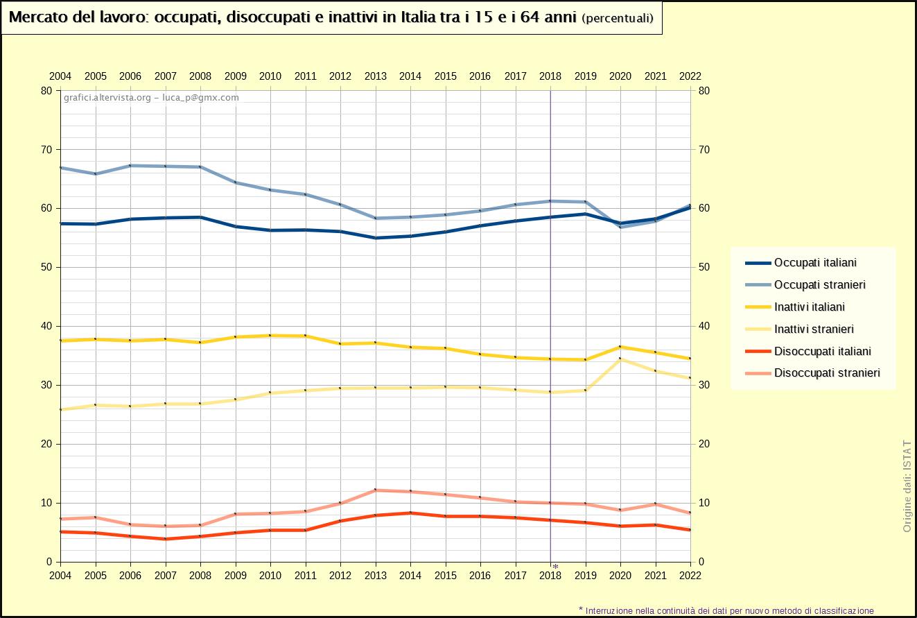 Mercato del lavoro: occupati, disoccupati e inattivi in Italia tra i 15 e i 64 anni stranieri e italiani (2004-2020)