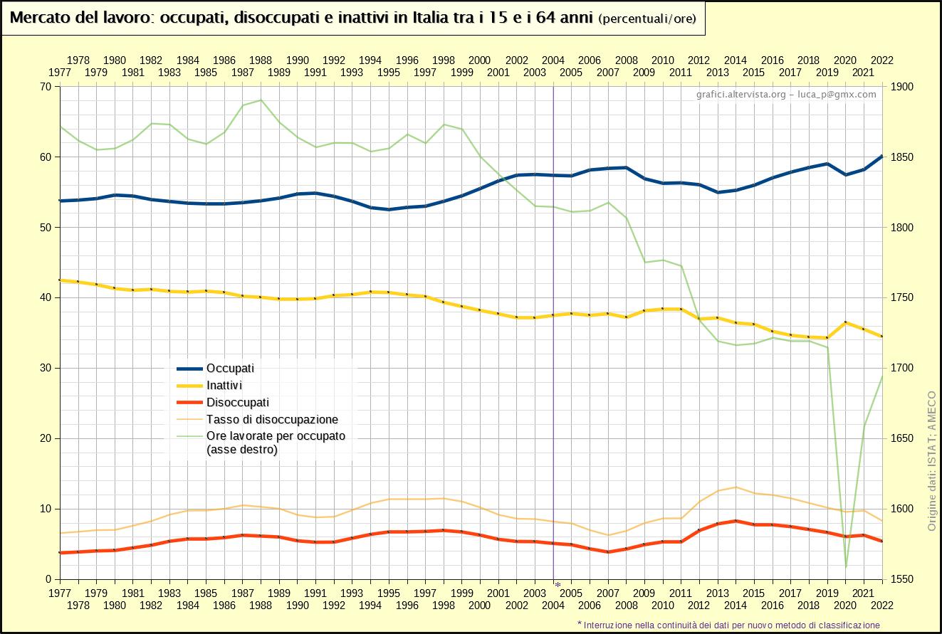 Mercato del lavoro: occupati, disoccupati e inattivi in Italia tra i 15 e i 64 anni (1977-2020)