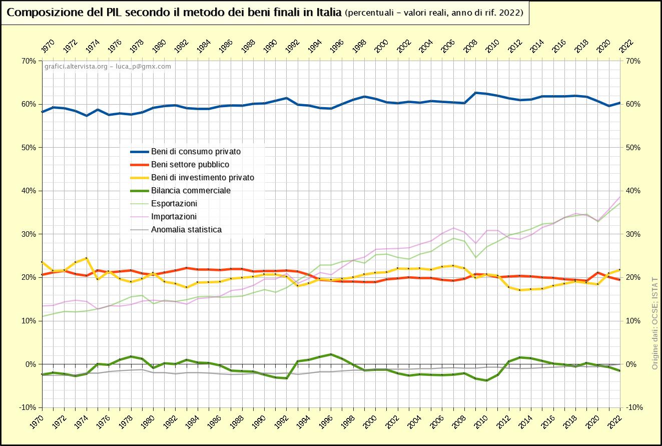 Composizione del PIL secondo il metodo dei beni finali in Italia - percentuali (1970-2020)