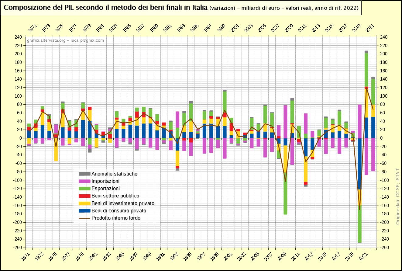 Composizione del PIL secondo il metodo dei beni finali - variazioni annuali dettaglio (1970-2020)