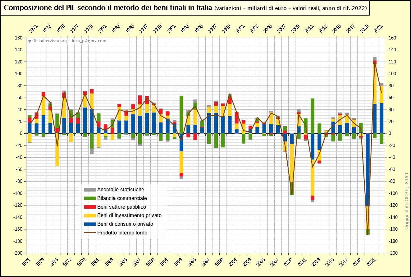 Composizione del PIL secondo il metodo dei beni finali - variazioni annuali (1970-2020)