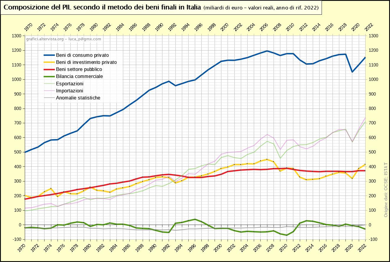 Composizione del PIL secondo il metodo dei beni finali in Italia (1970-2020)