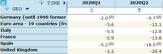 PIL secondo trimestre 2020 paesi europei