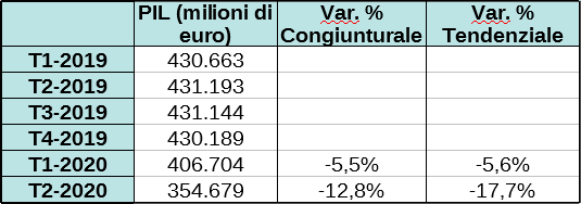 Variazioni congiunturali e tendenziali PIL secondo trimestre 2020 italia