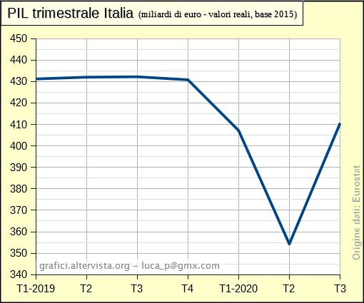 PIL trimestrale Italia 2019-2020