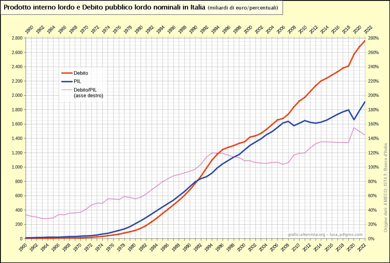 Prodotto interno lordo e Debito pubblico lordo nominali in Italia 1960-2017