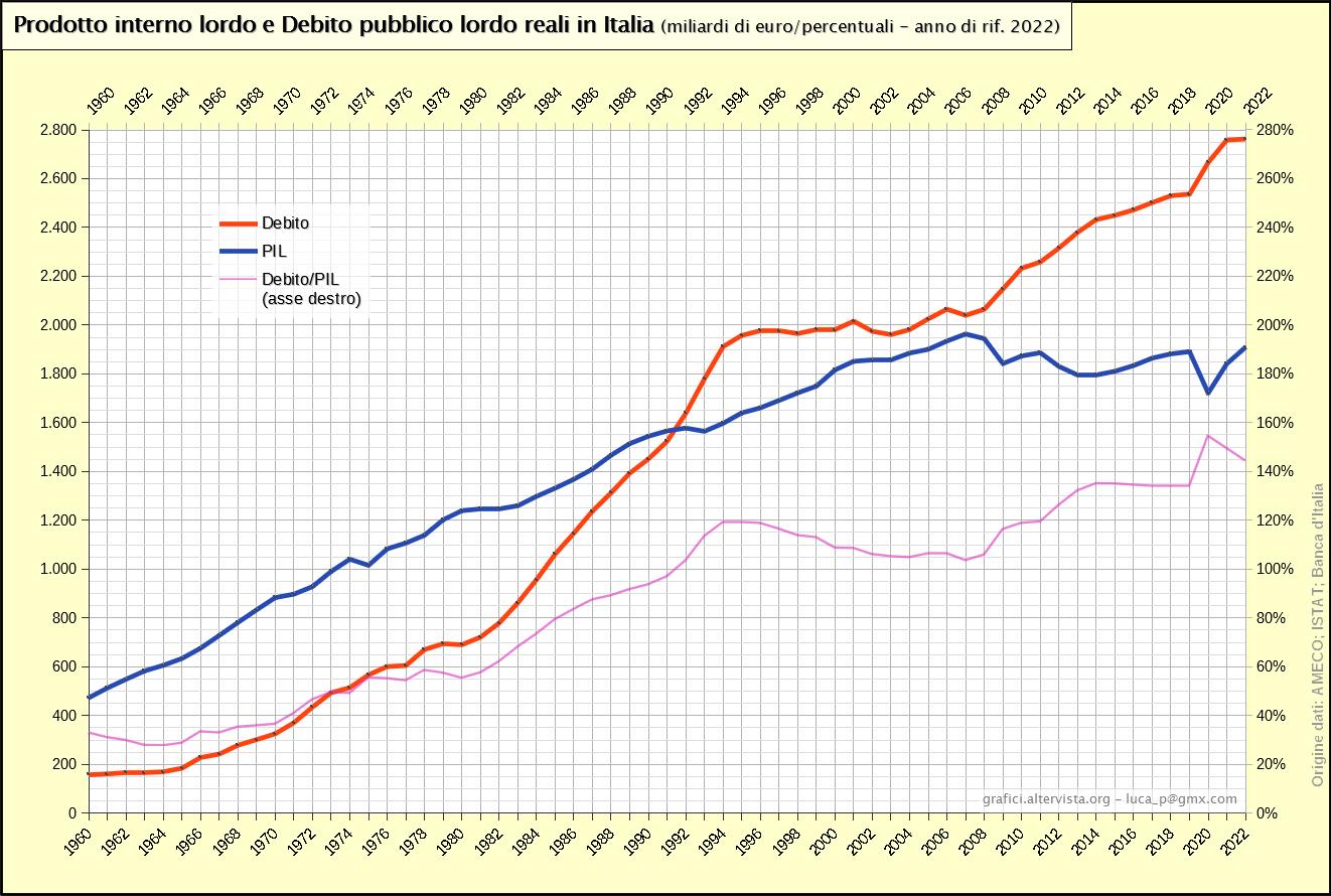 Prodotto interno lordo e Debito pubblico lordo reali in Italia 1960-2017