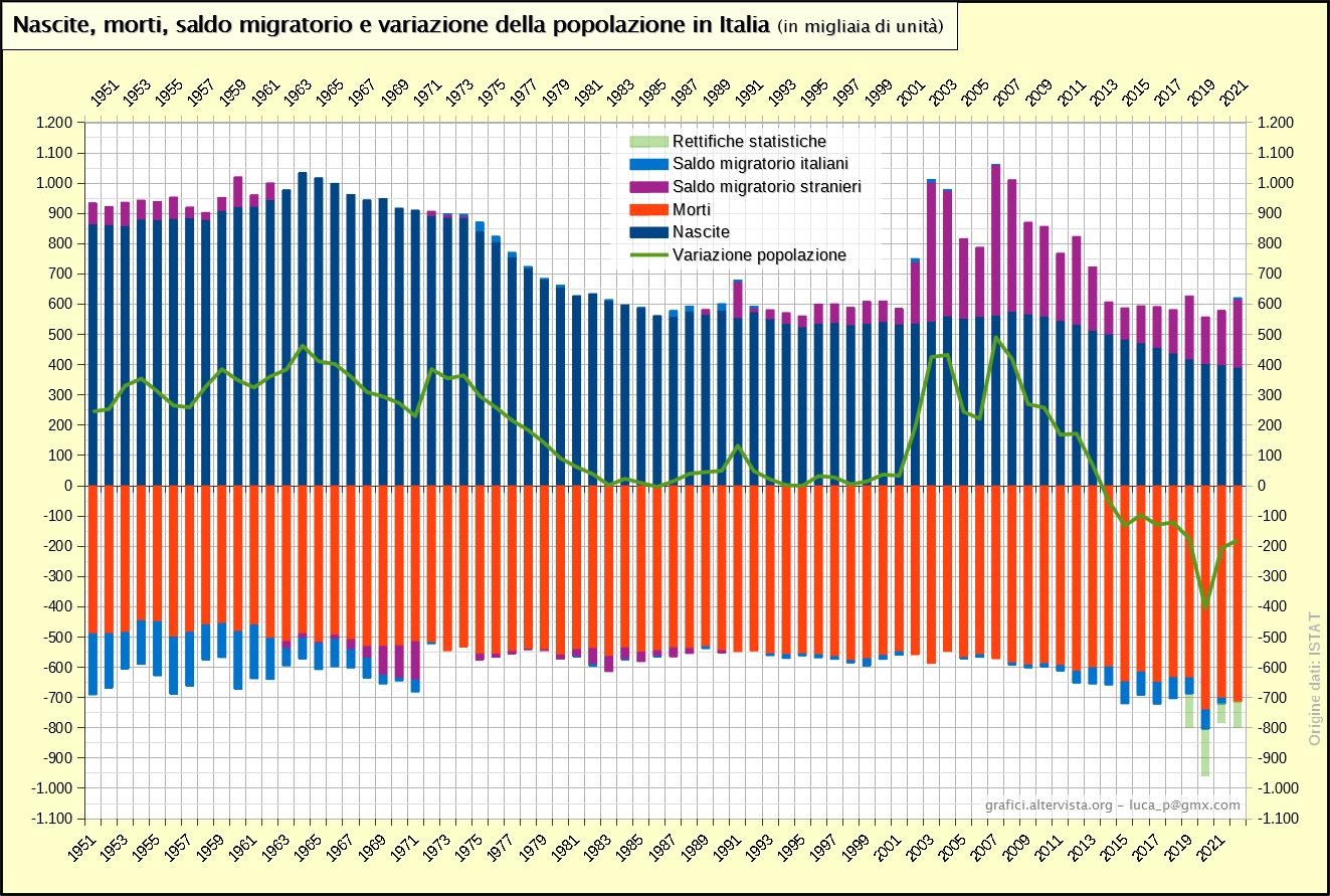 Nascite, morti, saldo migratorio e variazione della popolazione in Italia (1951-2017)