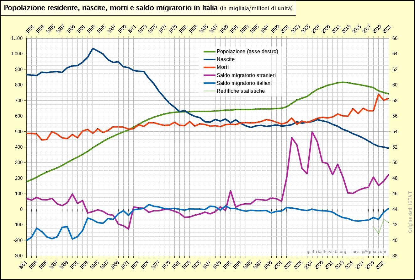 Popolazione residente, nascite, morti e saldo migratorio in Italia (1951-2017)