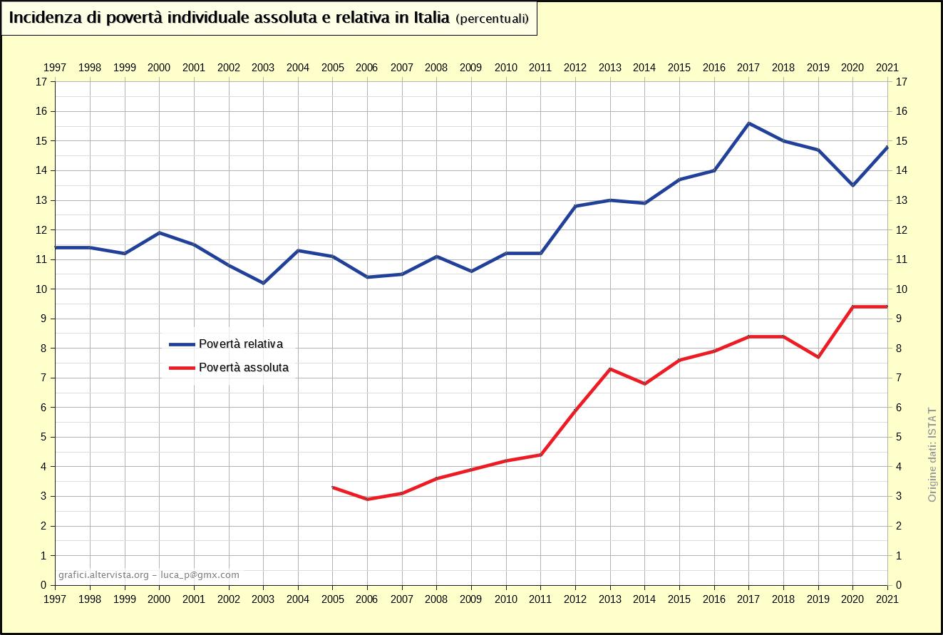 Incidenza di povertà individuale assoluta e relativa in Italia (1997-2018)