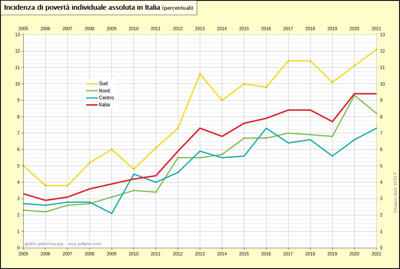 Incidenza di povertà individuale assoluta in Italia (2005-2018)