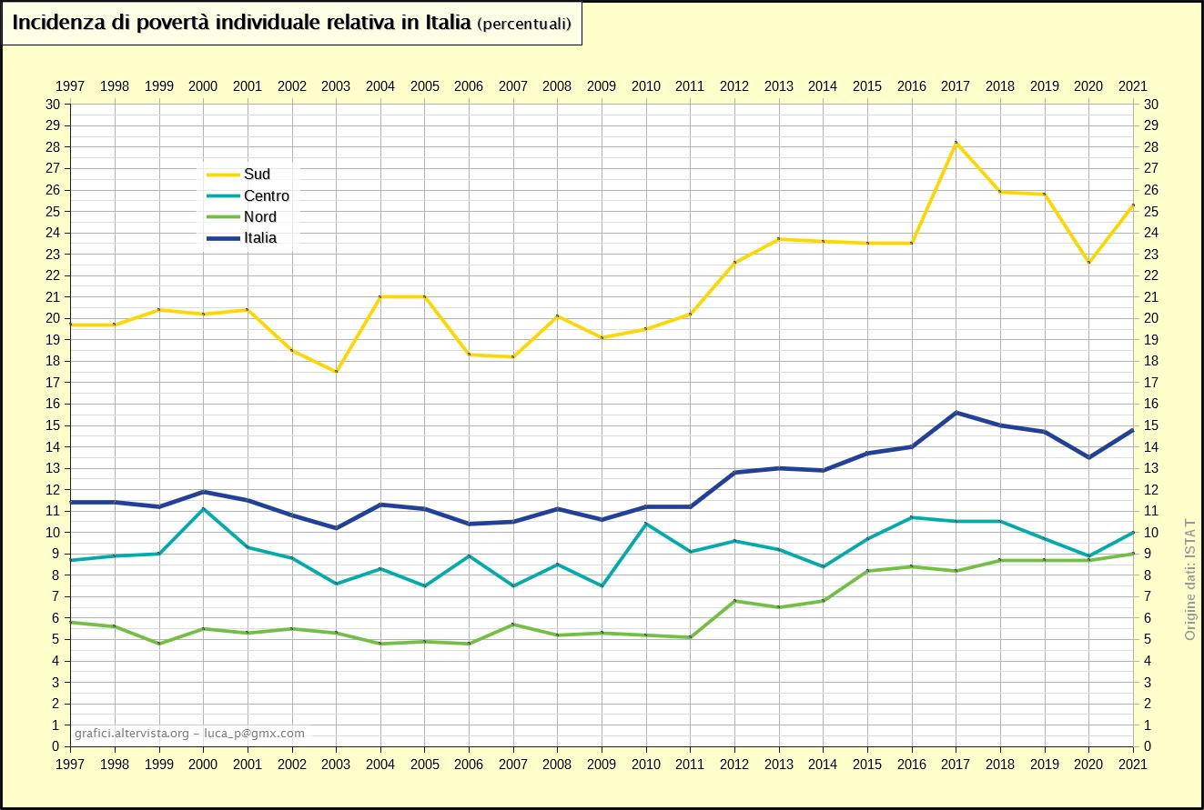 Incidenza di povertà individuale relativa in Italia (1997-2018)