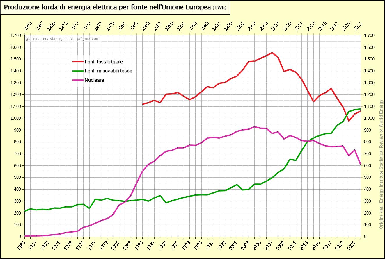 Produzione lorda di energia elettrica per fonte nell'Unione Europea (1965-2019)
