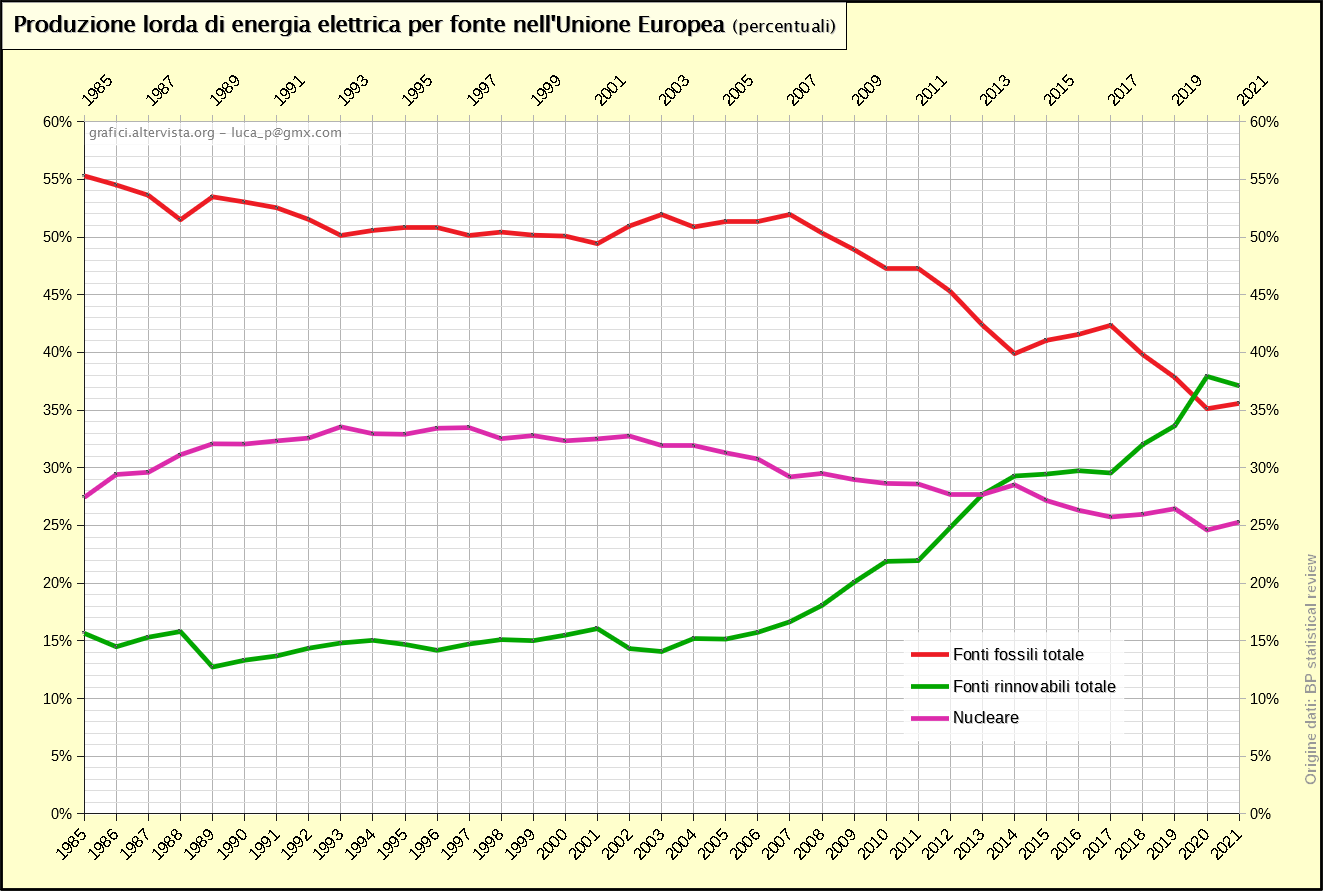 Produzione lorda di energia elettrica per fonte nell'Unione Europea - percentuali (1985-2019)