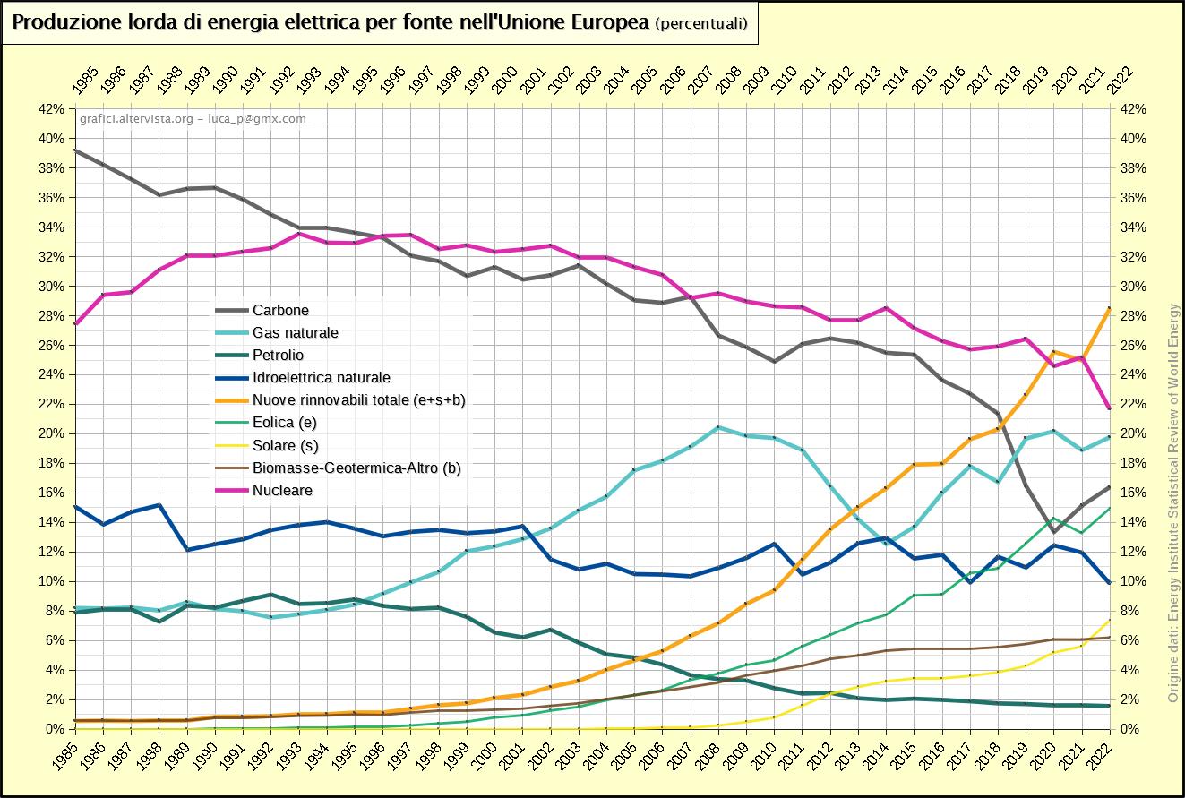 Produzione lorda di energia elettrica per fonte nell'Unione Europea percentuali (1965-2017)