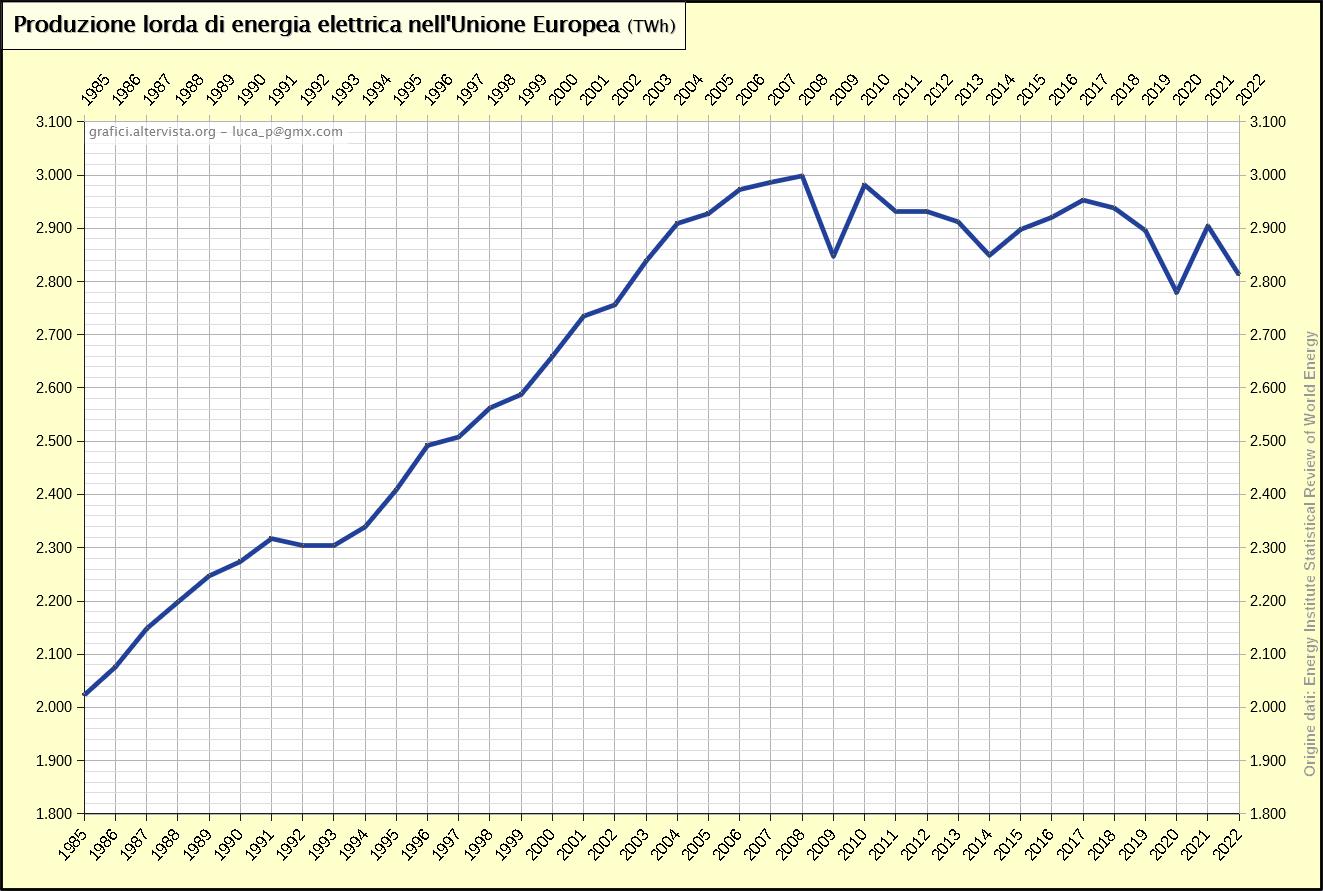 Produzione lorda di energia elettrica nell'Unione Europea (1985-2017)