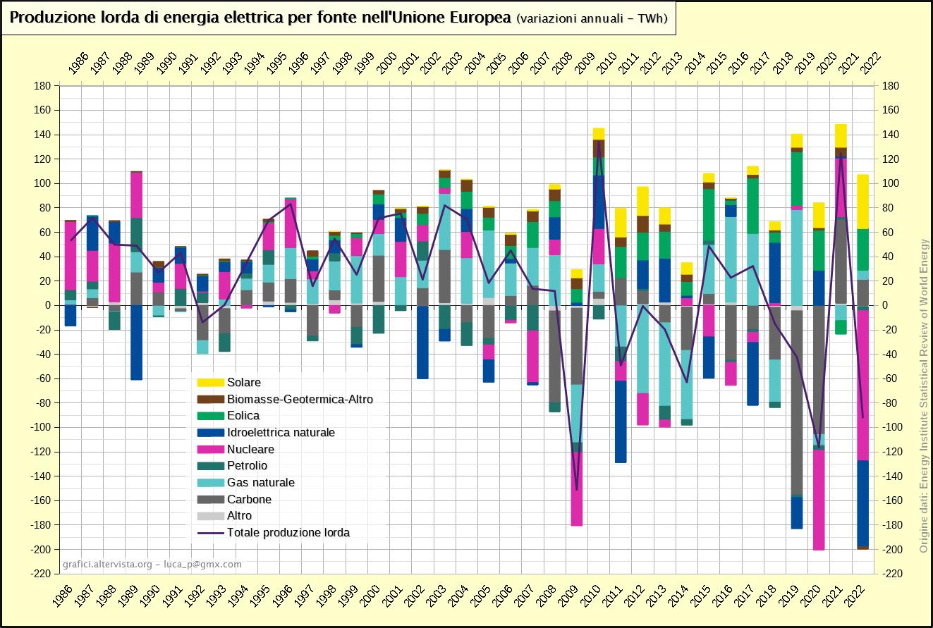 Produzione lorda di energia elettrica per fonte nell'Unione Europea - variazioni (1986-2018)