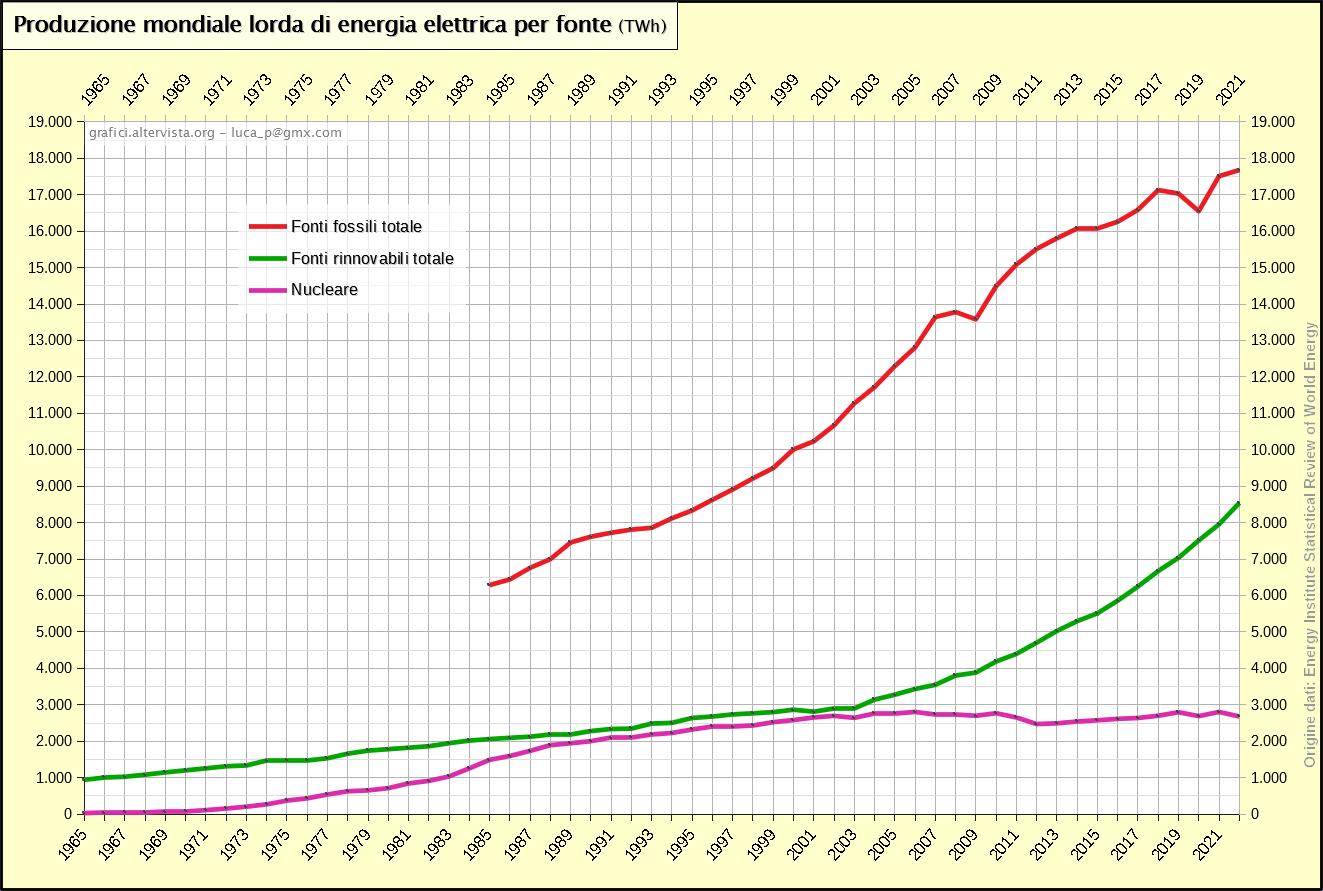 Produzione mondiale lorda di energia elettrica per fonte (1965-2019)