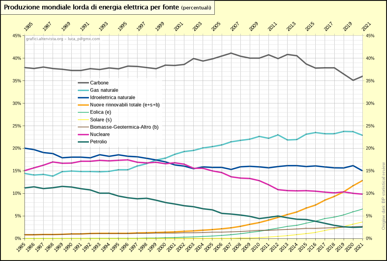 Produzione mondiale lorda di energia elettrica per fonte percentuali (1965-2017)
