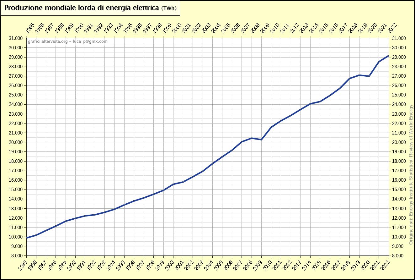 Produzione mondiale lorda di energia elettrica (1985-2017)