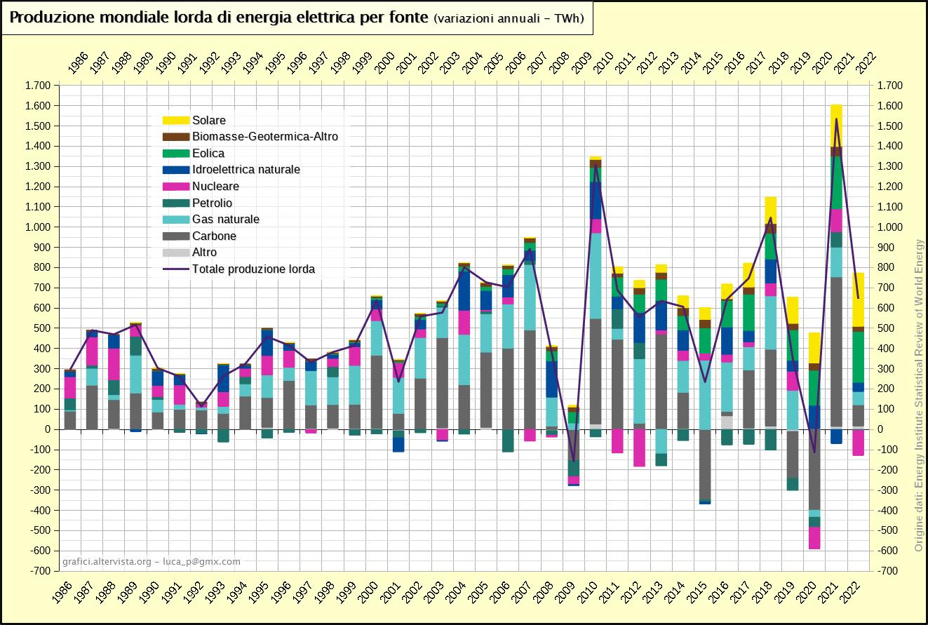 Produzione mondiale lorda di energia elettrica per fonte - variazioni (1986-2018)