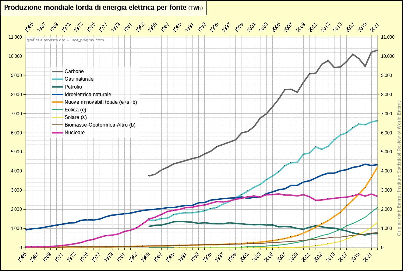 Produzione mondiale lorda di energia elettrica per fonte (1965-2017)
