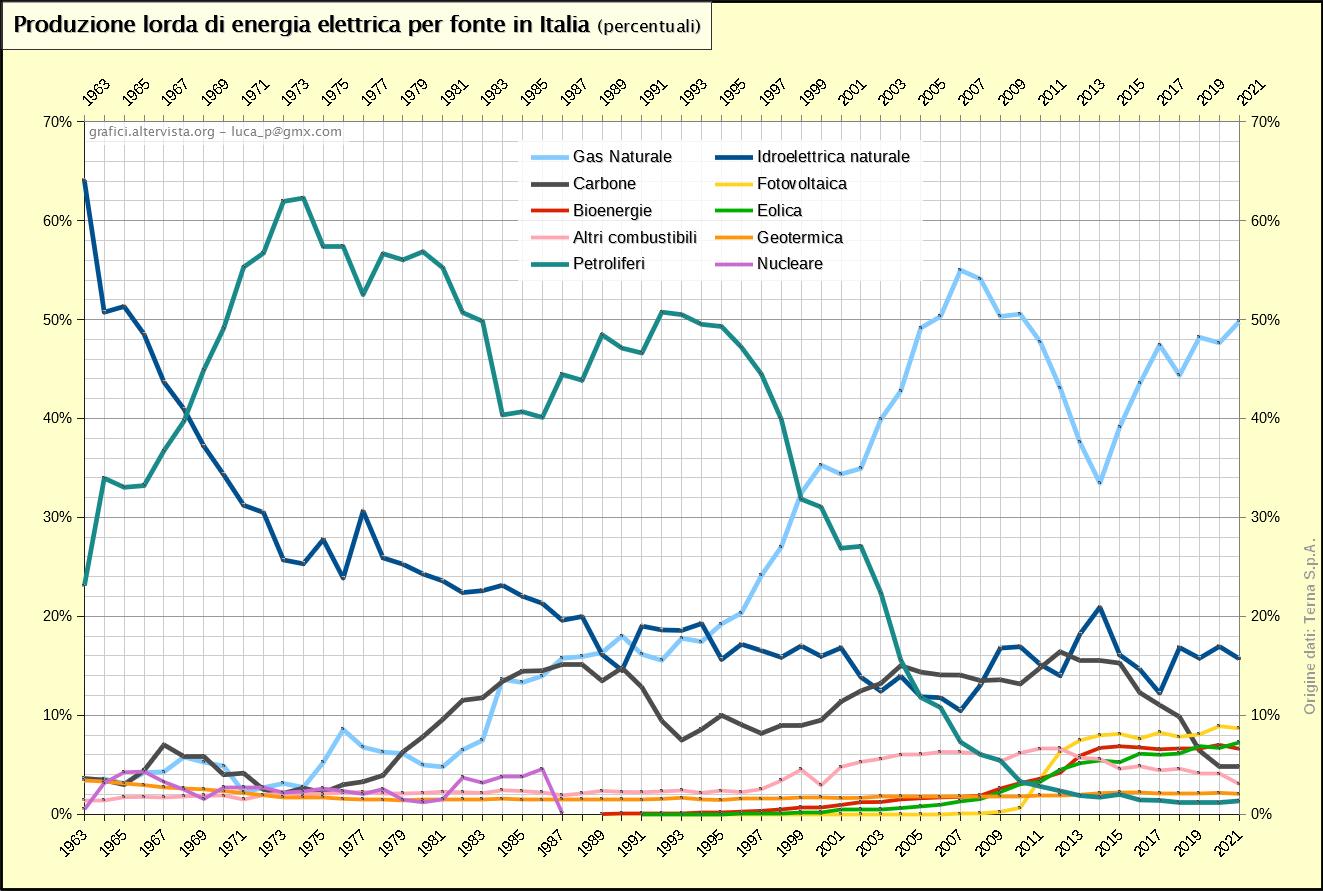 Produzione lorda di energia elettrica per fonte in Italia percentuali (1963-2017)
