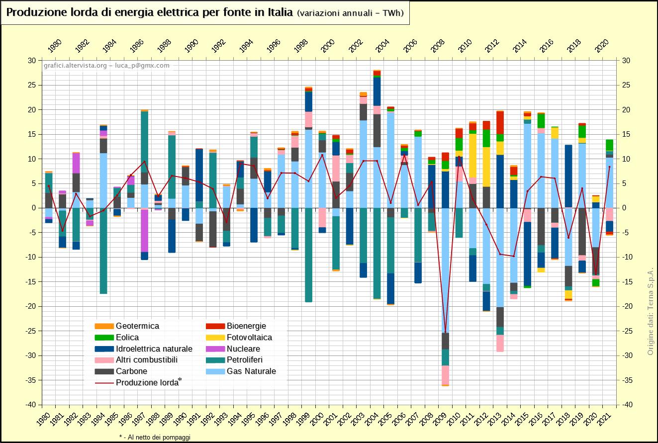 Produzione lorda di energia elettrica per fonte in Italia - variazioni (1963-2018)